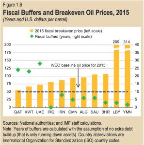 fiscalbuffers