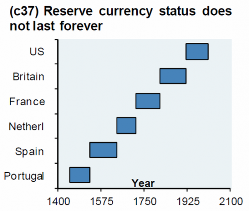 The Next World Reserve Currency Will Not Be A National